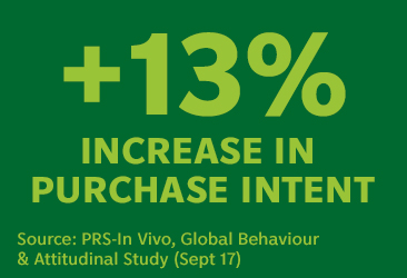 +13% increase in purchase intent