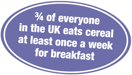 3/4 of everyone in the UK eats cereal at least once a week for breakfast