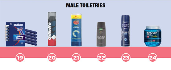 Male Toiletries