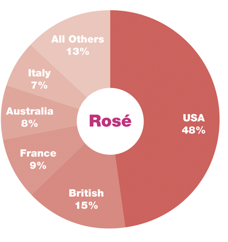 Rose wine sales piechart by country