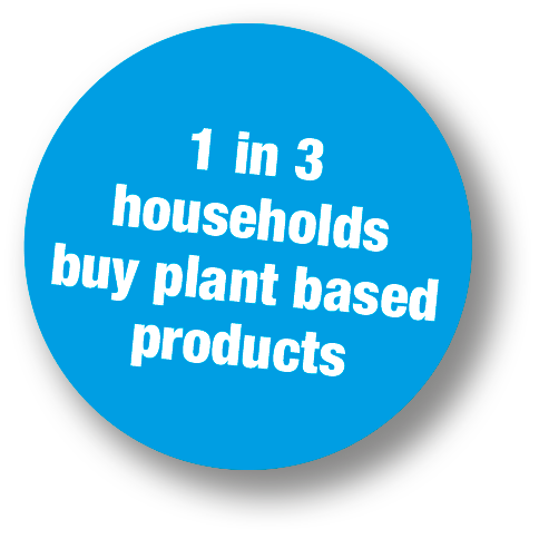 1 in 3 households buy plant based products