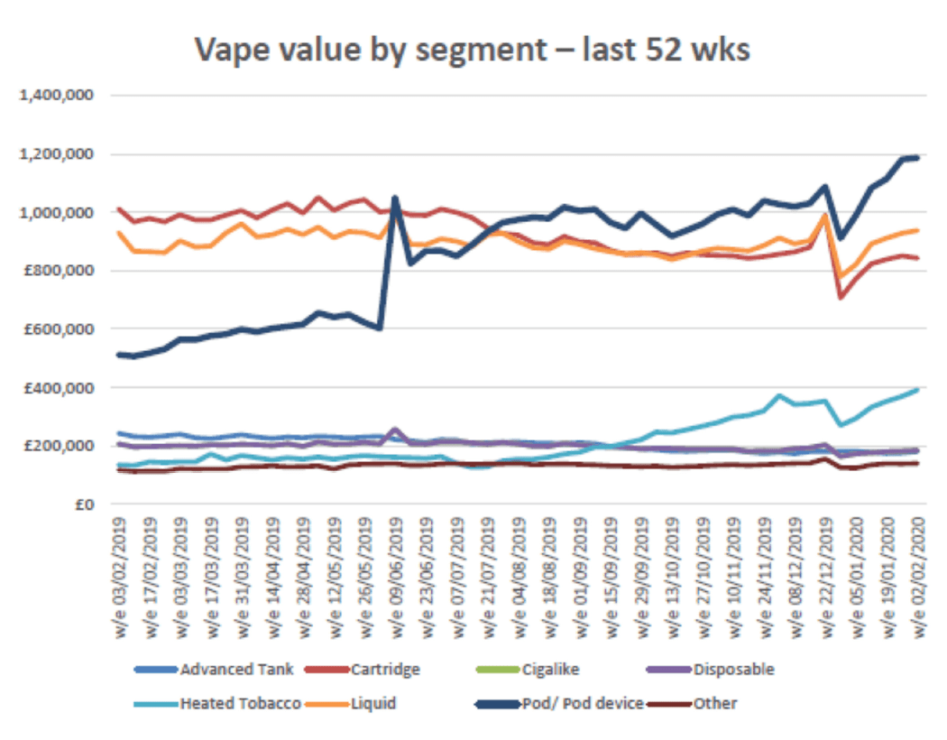 Vape value by segment graph