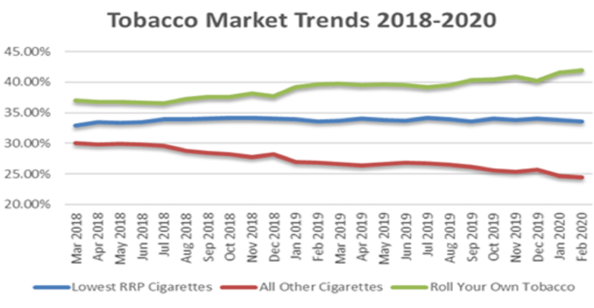 Tobacco Market Trends 2018-2020 graph
